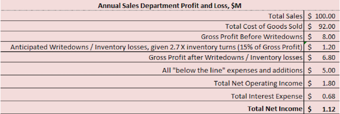 Annual-Sales-Dept.png