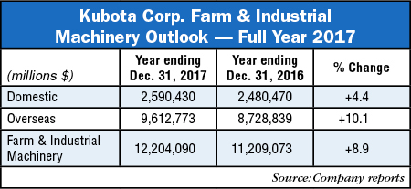 Kubota-Corp-Farm-and-Industrial-Machinery-Outlook_2017.jpg