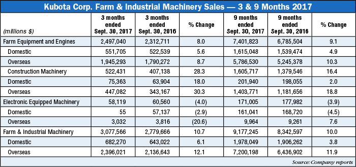Kubota-Corp-Farm-and-Industrial-Machinery-Sales-2017.jpg