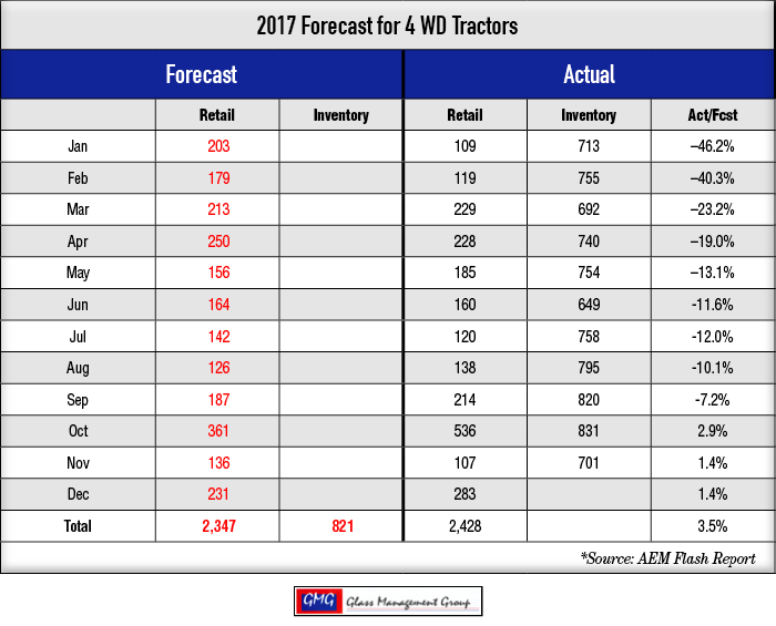 2017_4-WD-Tractors-Forecast_1117-2.png