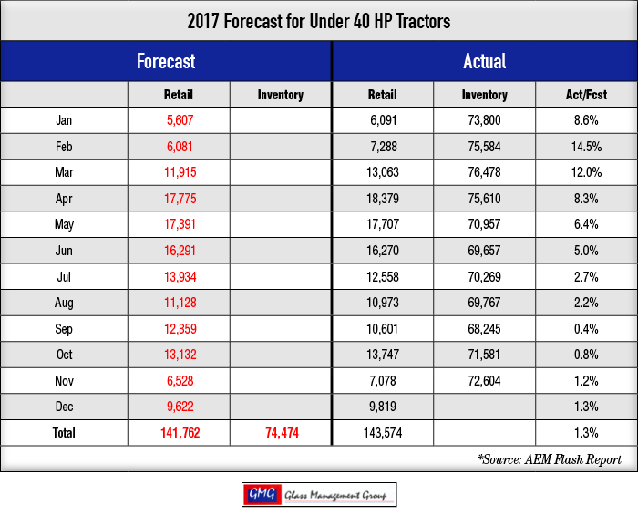 2017_Under-40-HP-Tractors-Forecast_1117-2.png