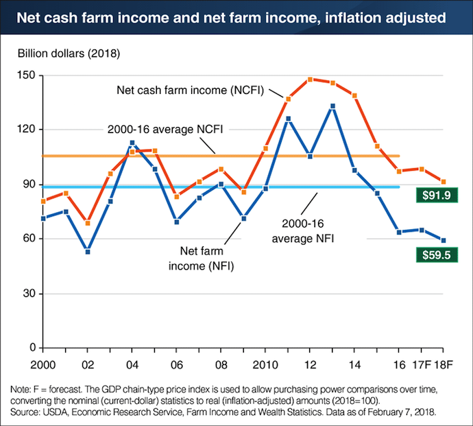 net-cash-farm-income-net-farm-income-feb-2018-01.png