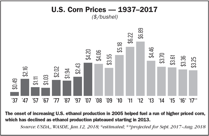 US-Corn-Prices-19372017.png