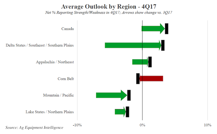 Average-Outlook-by-Region-4Q17.png