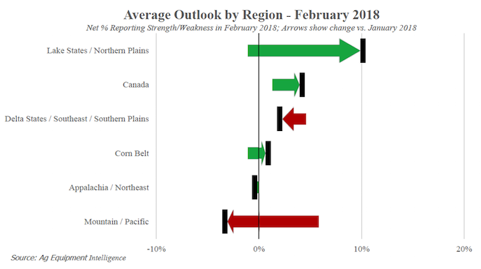 Average-Outlook-by-Region-Feb-2018.png