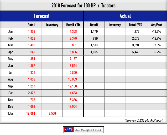 2018_100-HPTractors-Forecast_0418-1.png