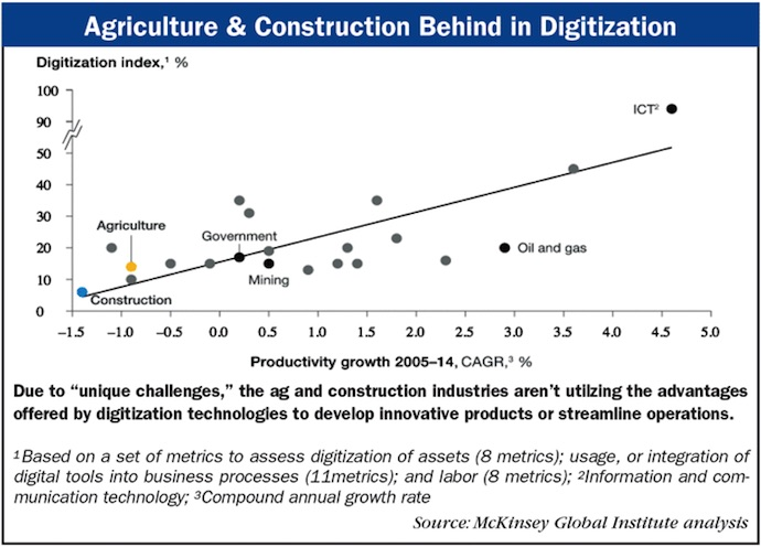 Agriculture-Construction-Behind-in-Digitization.jpg