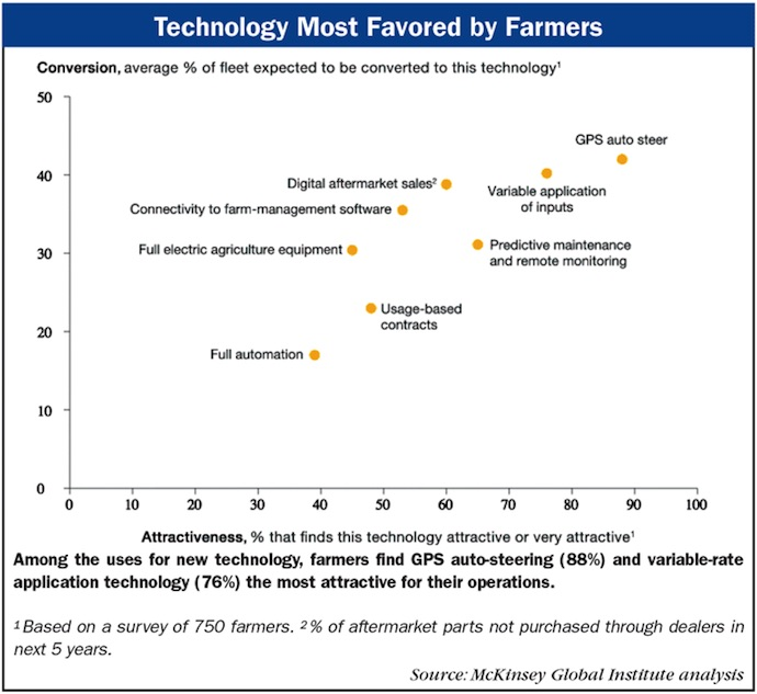 Technology-Most-Favored-by-Farmers.jpg
