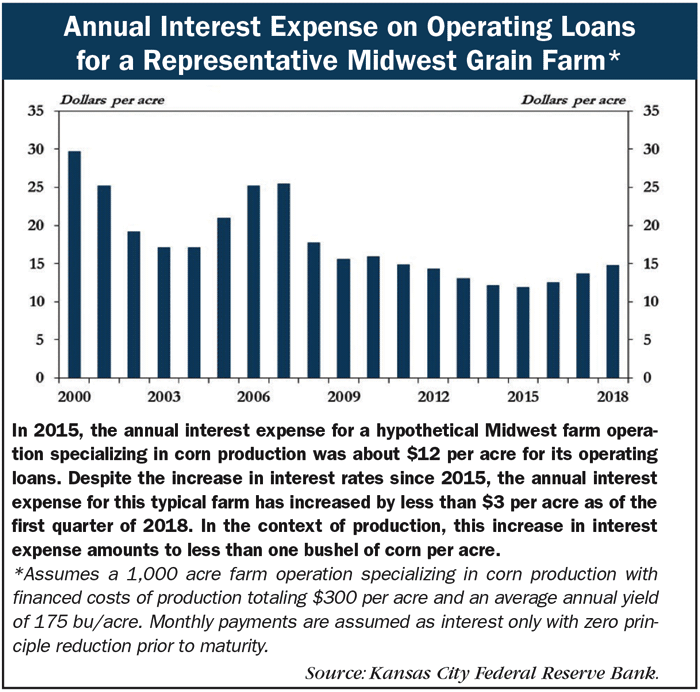 Annual_Interest_Expense_on_Operating_Loans.png