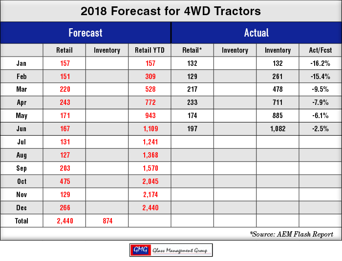 2018_4WD-US-Tractors-Forecast_0718-1.png