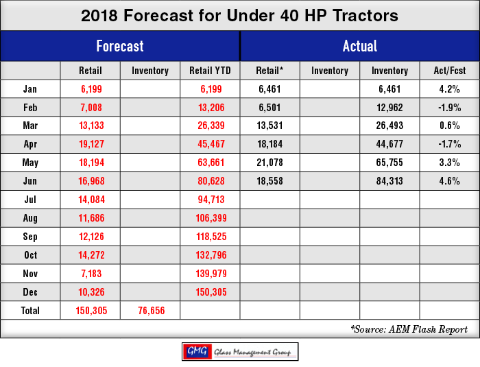 2018_Under-40-HP-US-Tractors-Forecast_0718-1.png