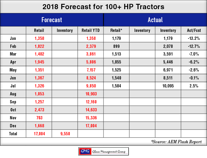 2018_100-HP-US-Tractors-Forecast_0818.png