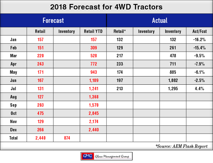 2018_4WD-US-Tractors-Forecast_0818.png