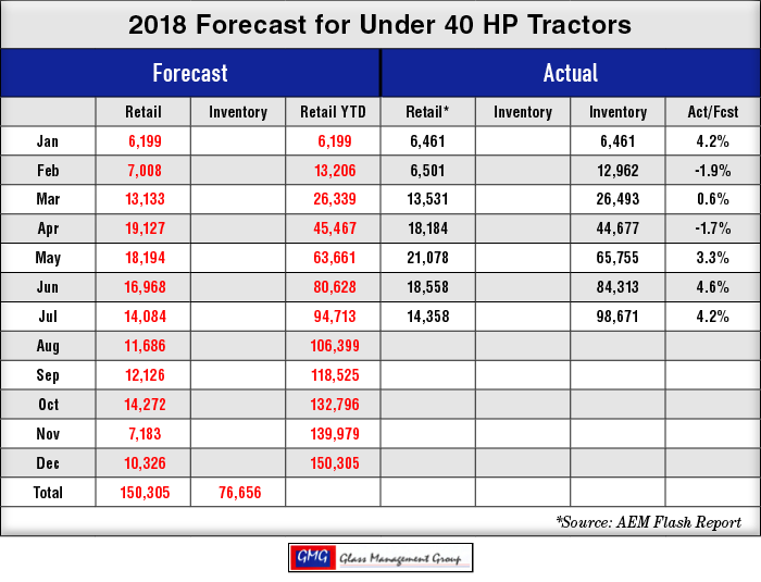 2018_Under-40-HP-US-Tractors-Forecast_0818.png