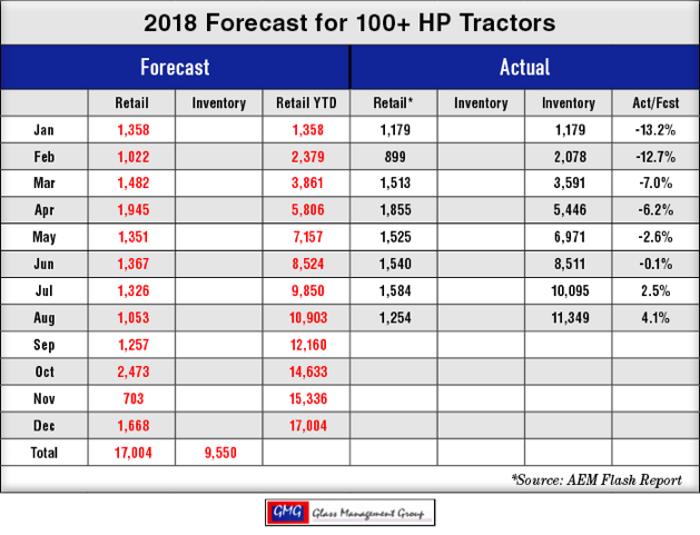 2018_100-HP-US-Tractors-Forecast_0918.png