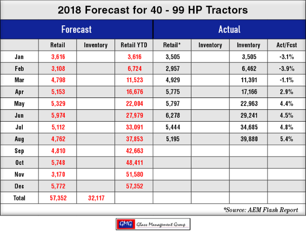 2018_40-99-HP-US-Tractors-Forecast_0918.png