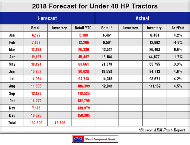 2018_Under-40-HP-US-Tractors-Forecast_0918.png