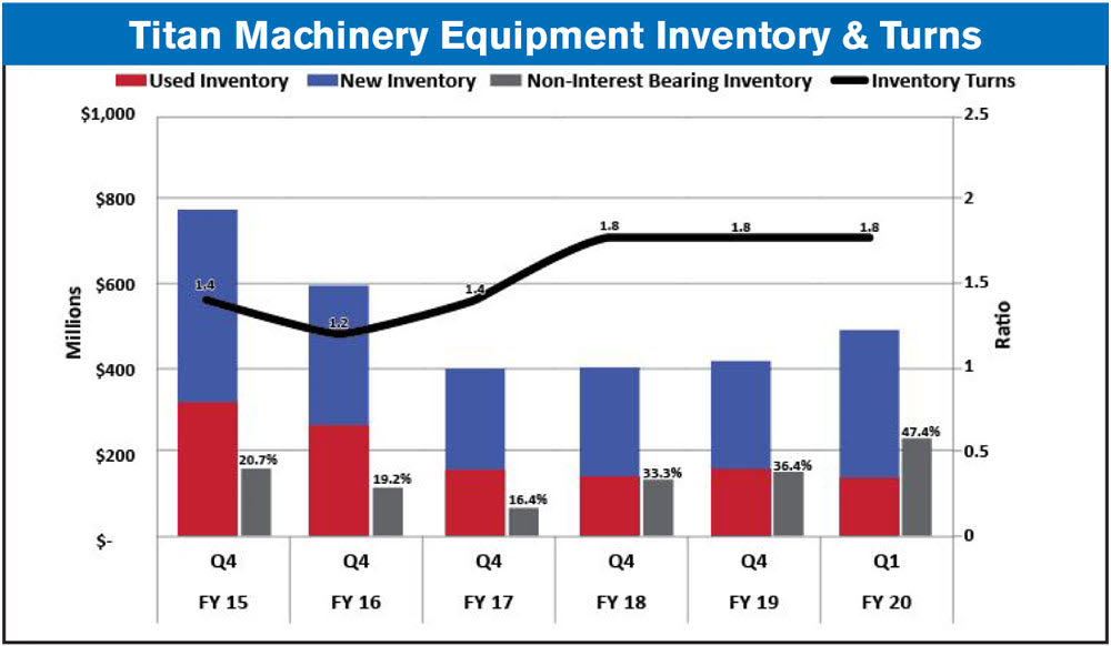 Titan Machinery Equipment Inventory & Turns