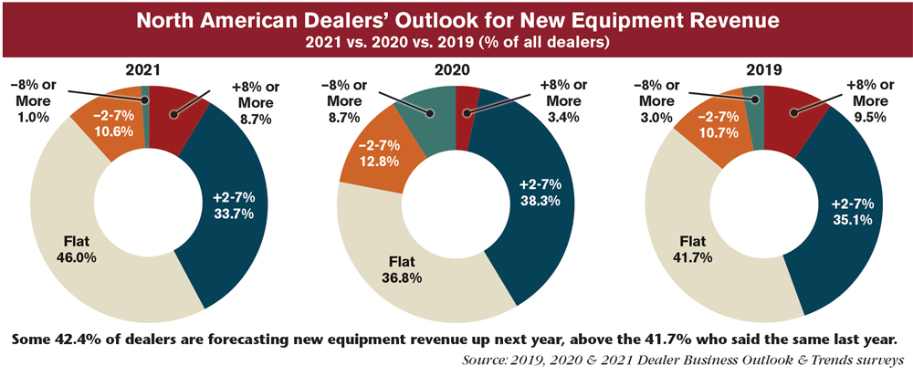 Dealers Forecast Revenue, Unit Sales Growth for 2021 | Farm Equipment