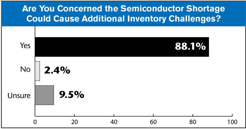 Semiconductor chart