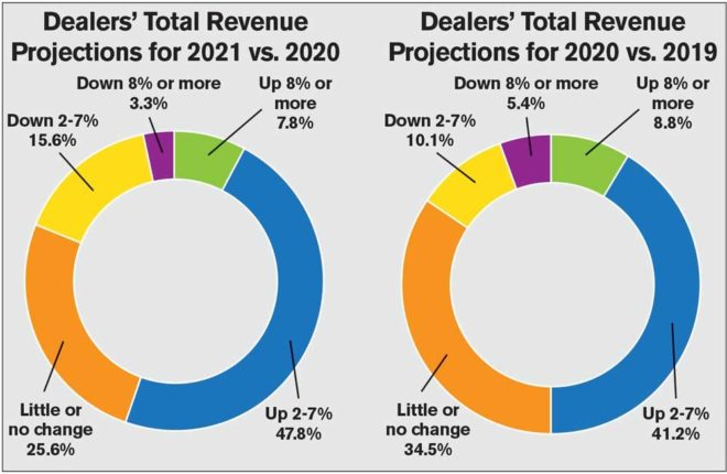 Rural Lifestyle Dealers' Optimism Remains Strong