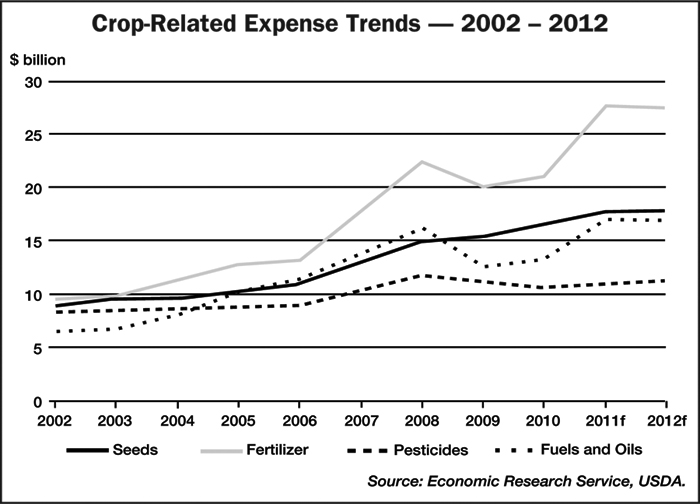Crop-Related Expense Trends