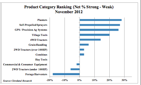 Product Category Ranking 2