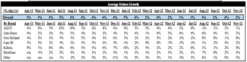Average Orders Growth
