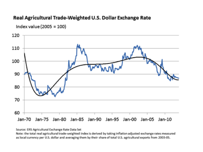 Trade-Weighted US Dollar Exchange Rate