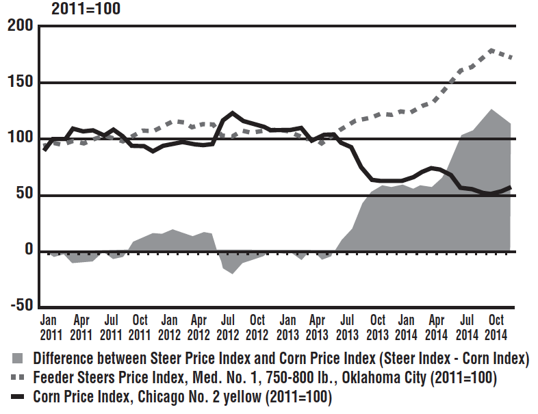 Feeder Steer Index vs. Corn Price Index 2011-14
