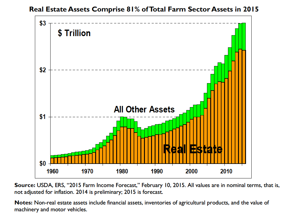 Real Estate Assets Comprise 81% of Total Farm Sector Assets in 2015