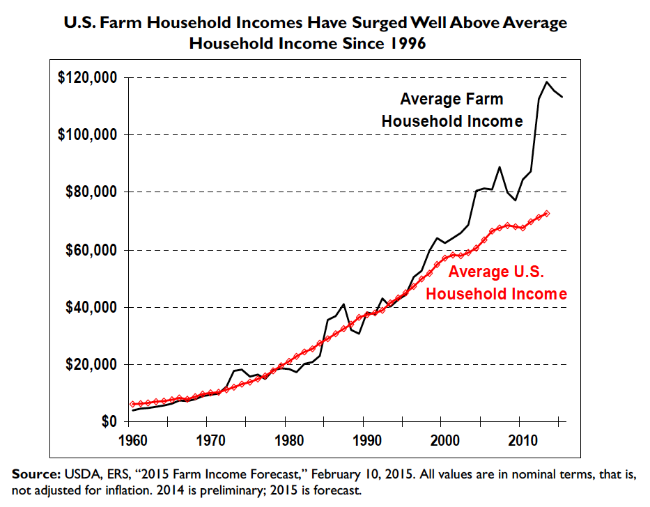 U.S. Farm Household Incomes Have Surged Well Above Average Household Income Since 1996