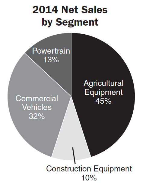 net-sales-by-segment.jpg