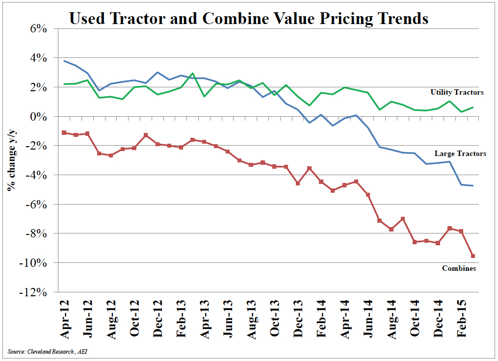 tractor-combine-pricing-trends.jpg