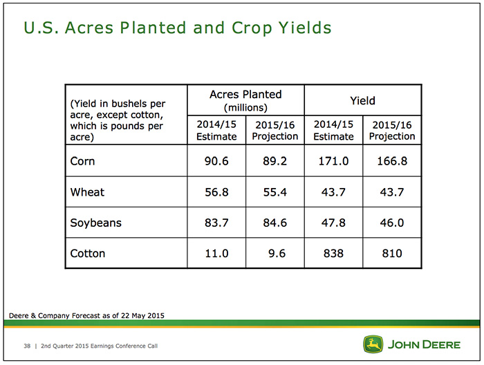 01-US-Acres-Planted-and-Crop-Yields.jpg