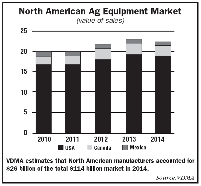Acers north american market