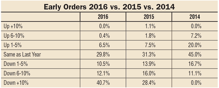 Dealers Report Early Orders Continue to Drop