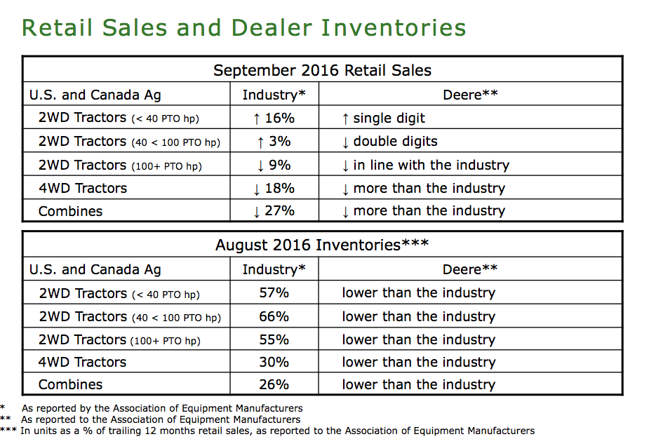 Sept-16-Deere-Retail-Sales.png