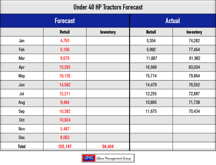 Under-40-HP-Tractors-Forecast