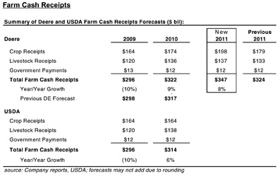 Summary of Deere and USDA Farm Cash Receipts Forecasts