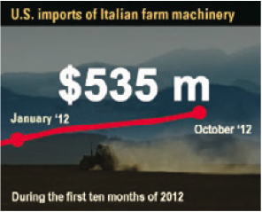 US Imports of Italian Farm Machinery