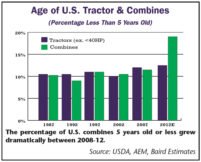 Age of US Tractor and Combines