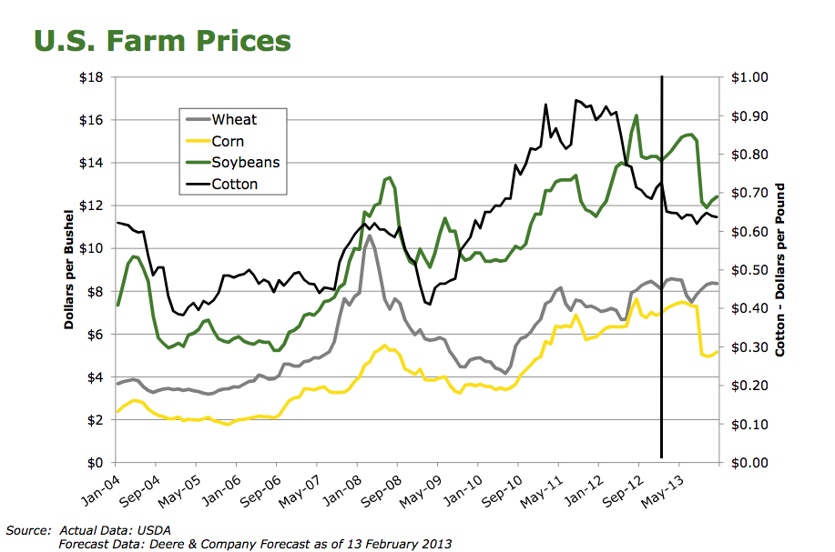 US Farm Prices
