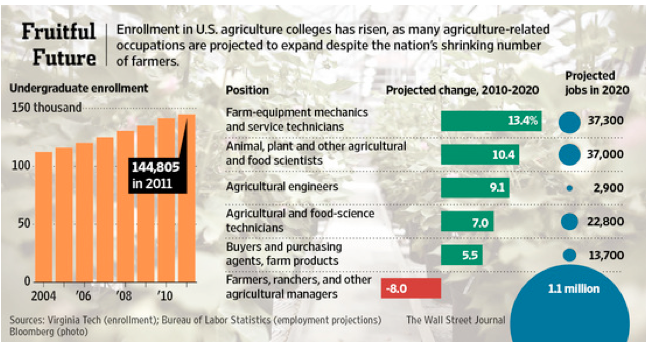 Farming Colleges Chart