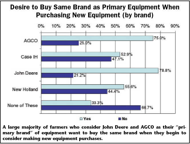 Desire to Buy Same Brand as Primary Equipment When Purchasing New Equipment (by brand)