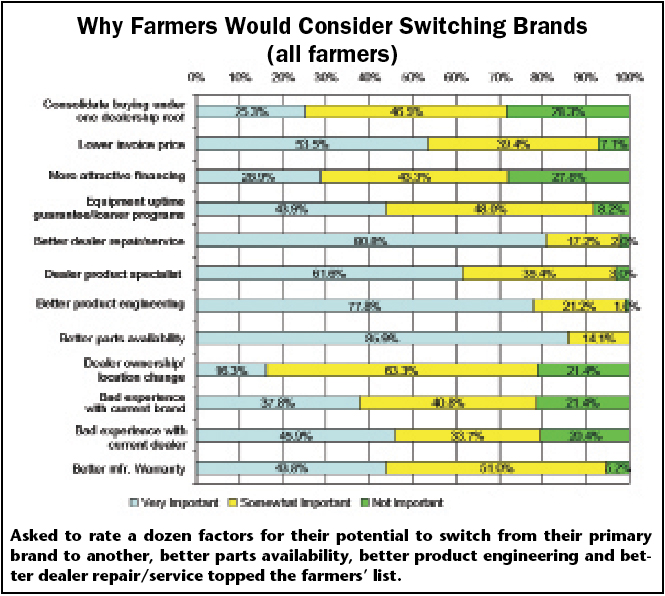 Why Farmers Would Consider Switching Brands (all farmers)