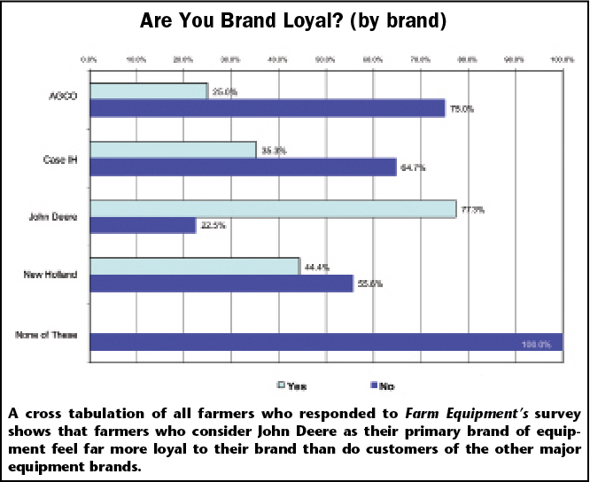 Are You Brand Loyal? (by brand)