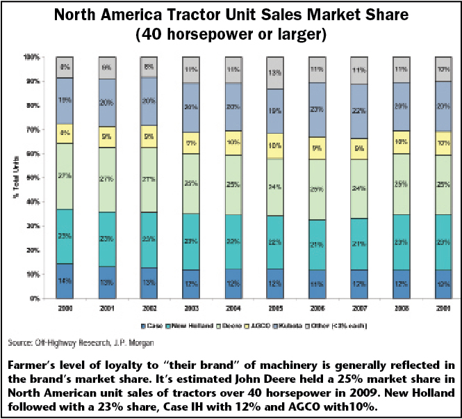 North America Tractor Unit Sales Market Share (40 horsepower of larger)