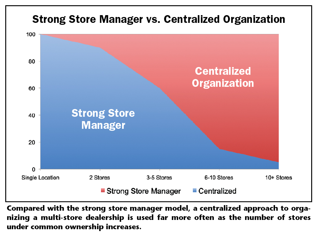 Strong Store Manager v. Centralized Organization graph