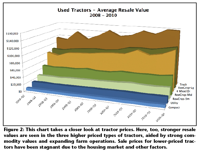 Used Tractors - Average Resale Value graph